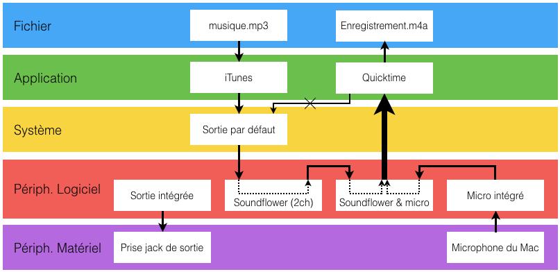 Le chemin du son via Soundflower