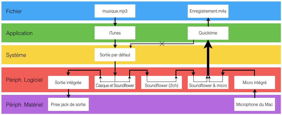 Le chemin du son via Soundflower (bis)